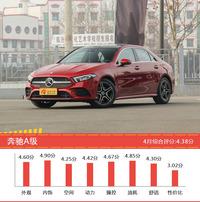 25-35万德系三厢车型车主综合评分排行榜,奔驰A级登顶!