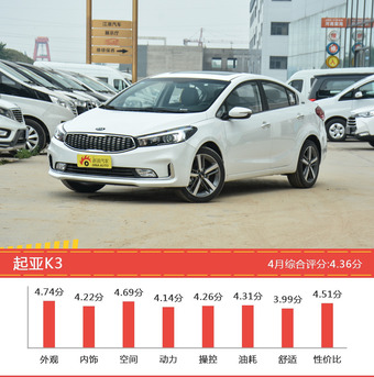 8-11万三厢车型车主综合评分排行榜,哪款值得买?