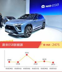 50-70万SUV车型上周热度排行揭晓,蔚来ES8新能源领跑