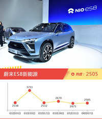 50万以上SUV车型上周热度排行揭晓,蔚来ES8新能源领跑